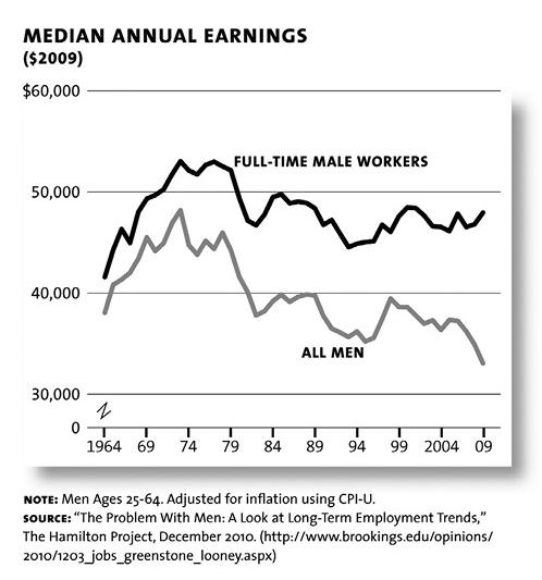 Median Annual Earnings